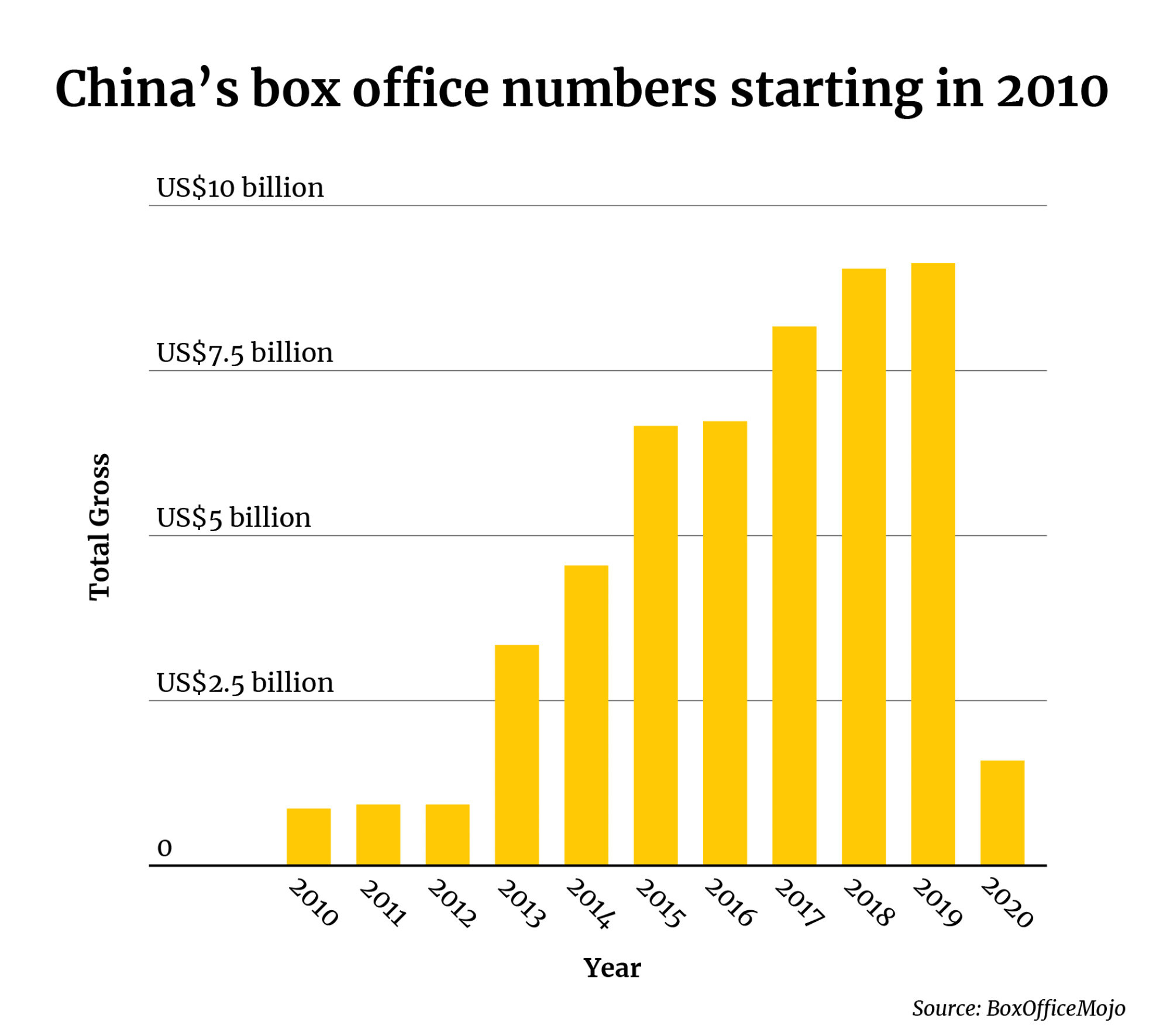 China's movies have a long way to go before they recover to the numbers of before the coronavirus pandemic. Illustration: Tom Leung