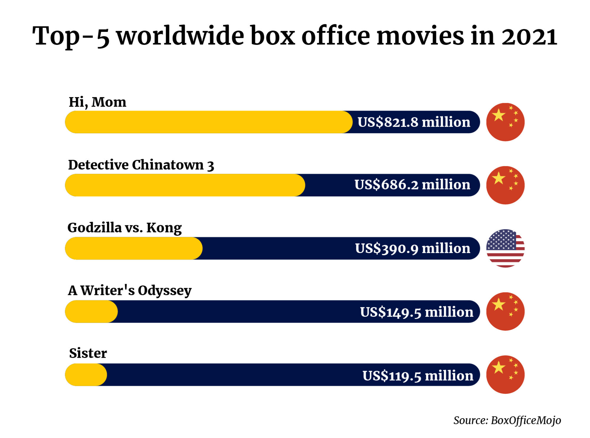 China boasts four of the top five most popular movies in 2021. Illustration: Tom Leung