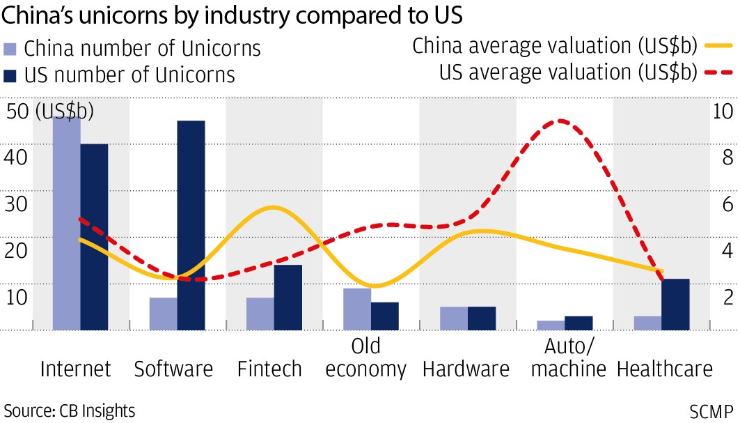 China no match for US unicorns in AI, big data and robotics as it
