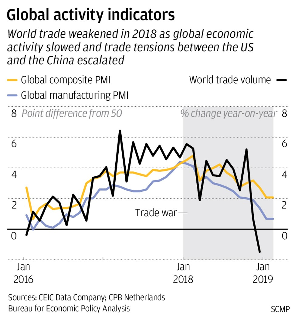 Trade war shows its effects