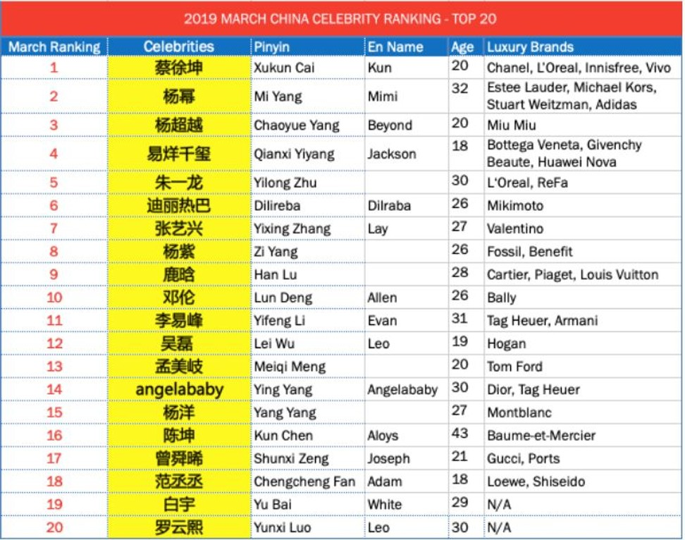 Who are China's biggest stars? R3's celebrity index uses data to