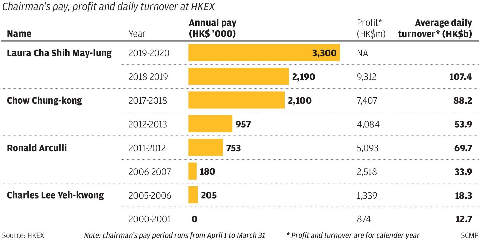Laura Cha's pay rises 51pc to US$420,825 at HKEX, making her one of