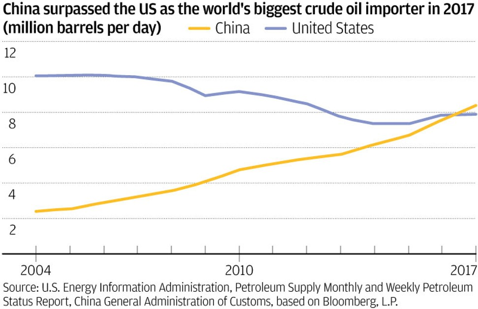 What does US$100-per-barrel crude oil mean for the world's