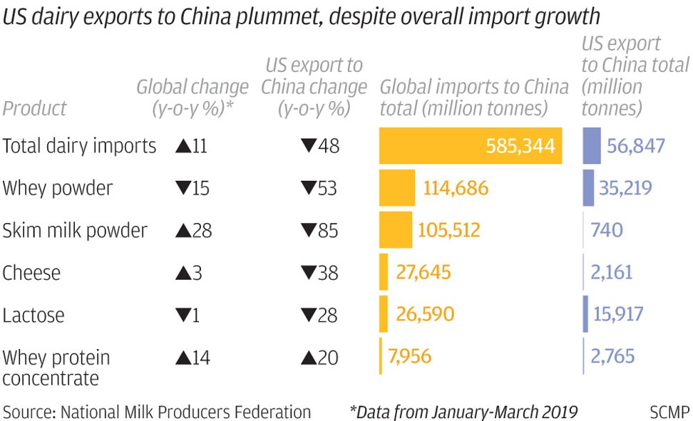 US dairy exports to China have plummeted. SCMP Graphics