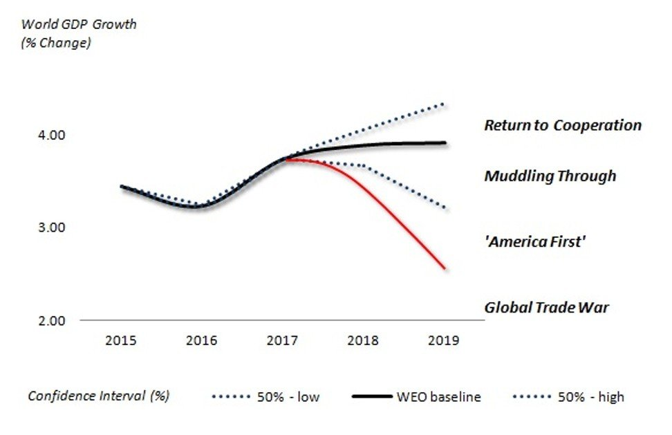 Sources: Difference Group (WEO/IMF growth data)