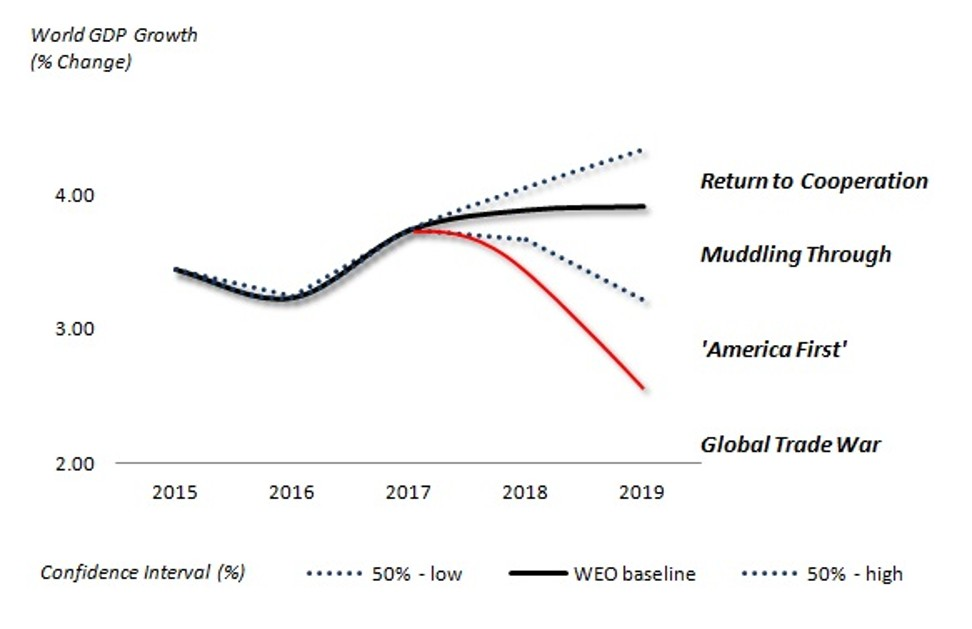 US-China trade war is pushing the world economy closer to the edge. The longer it goes on, the harder it will be to undo the damage