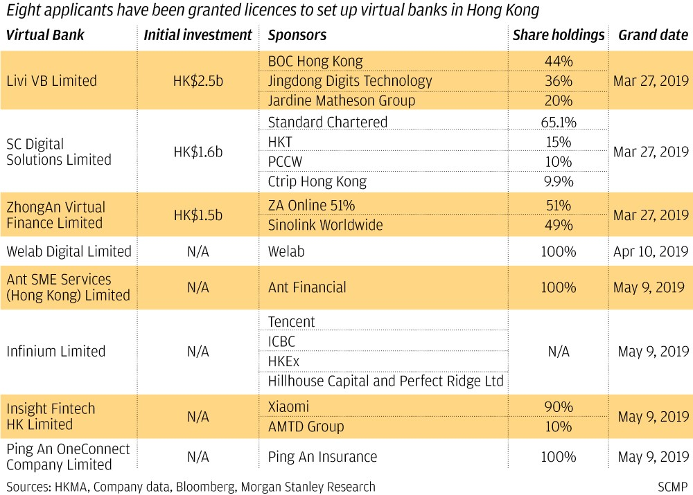 Standard Chartered becomes third big lender in Hong Kong to