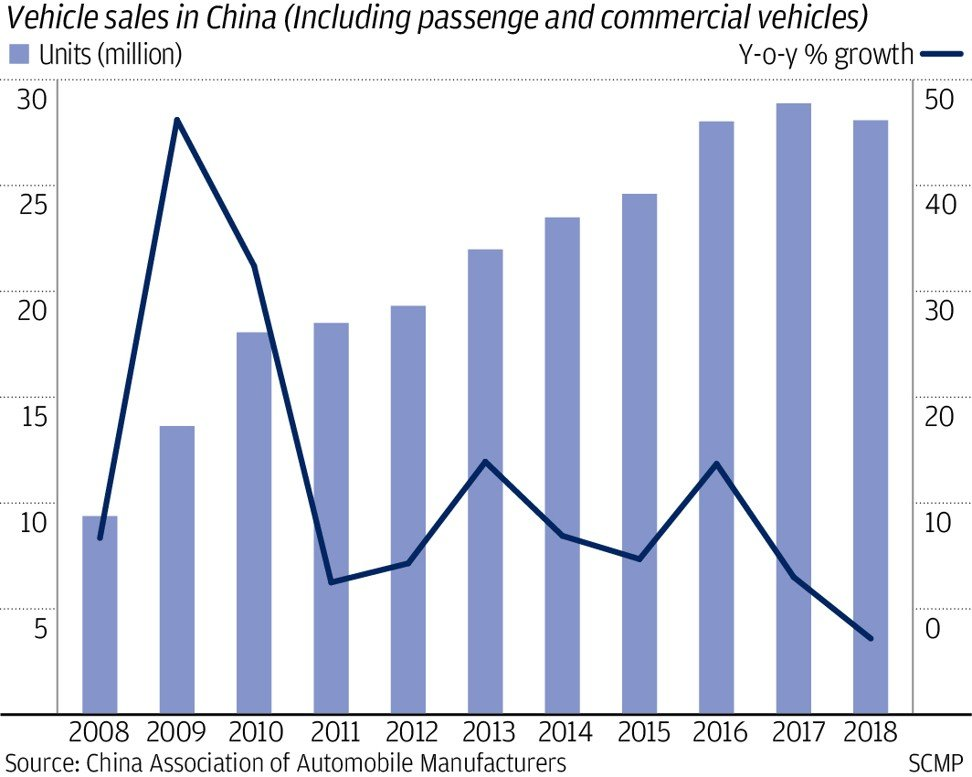 China's vehicle sales may drop for the second straight year as a trade war amid a slowing economy deter buyers from showrooms