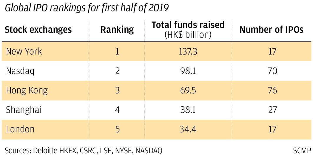 Hong Kong's property market takes its cue from the Hang Seng Index