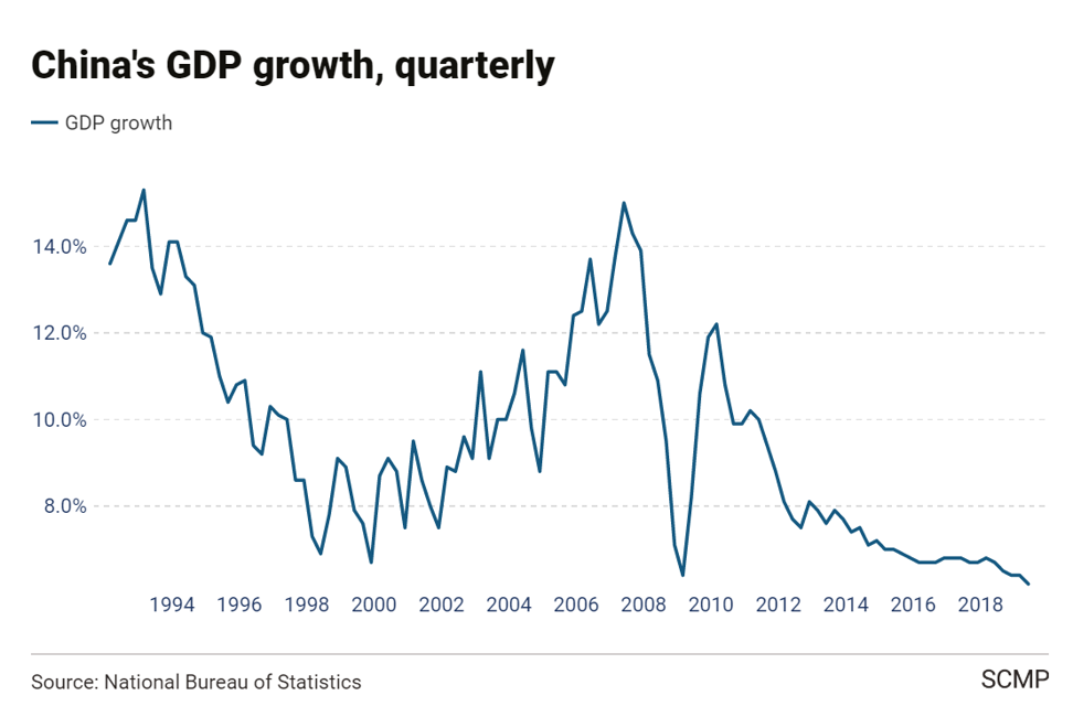 China's economic growth slowed to a record low of 6.2 per cent in the second quarter.