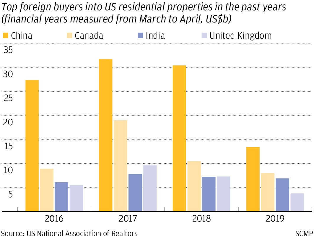 Chinese investment in US homes contracts by the most in nearly 10