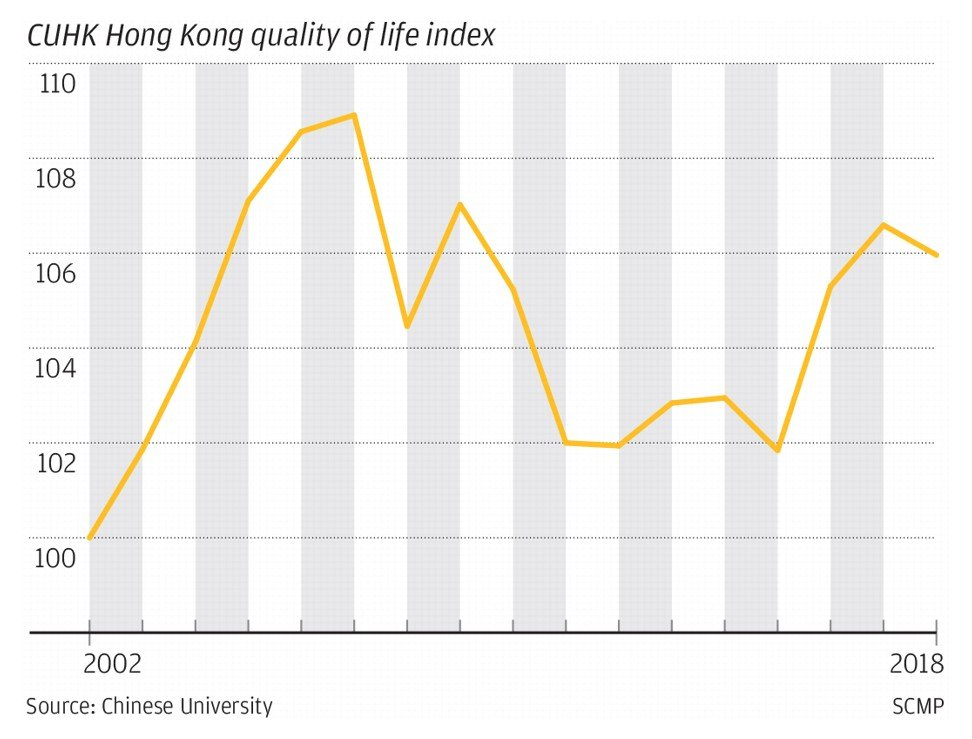 Hong Kong's quality of life declined in 2018, annual index shows, and extradition crisis could sink it further