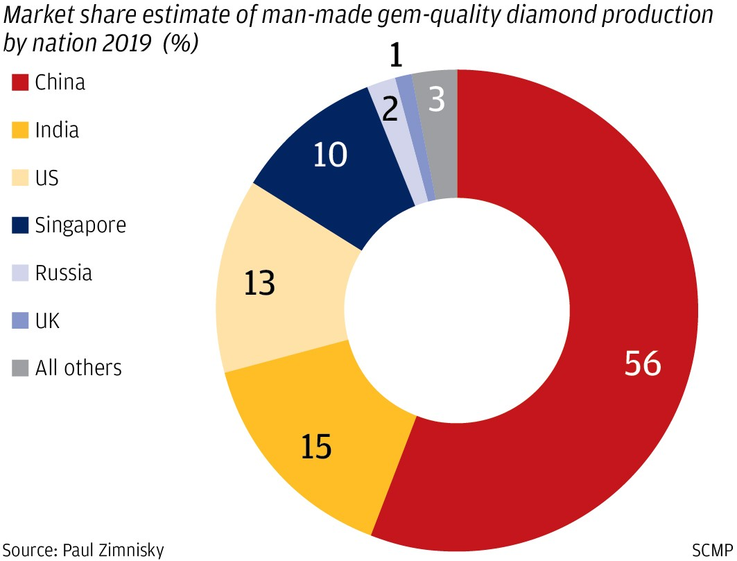 China disrupting world's diamond sector, tapping