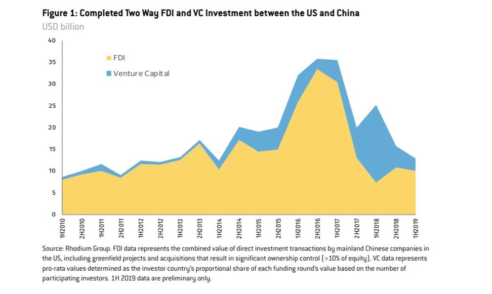 US-China foreign direct investment and venture capital investment in six-month increments. Graphic: US-China Investment Project