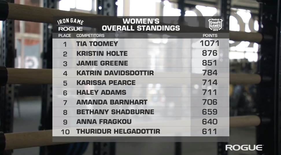 The final leader board. Toomey is out of sight. Photo: CrossFit