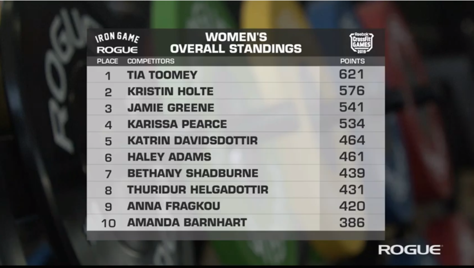 Overall leader board at the end of Triplet. Photo: CrossFit