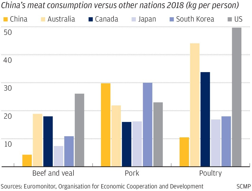 The world's biggest pork eaters are developing a palate for beef and other substitutes