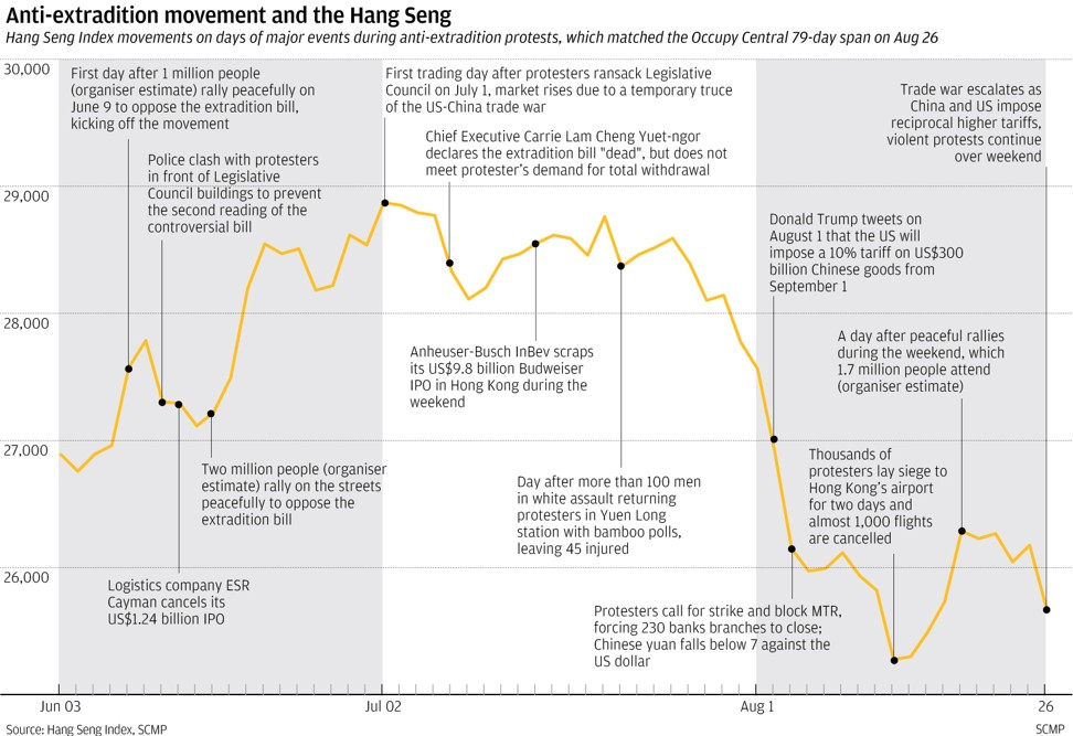 Hong Kong protests 2019 vs Occupy Central: after 79 days
