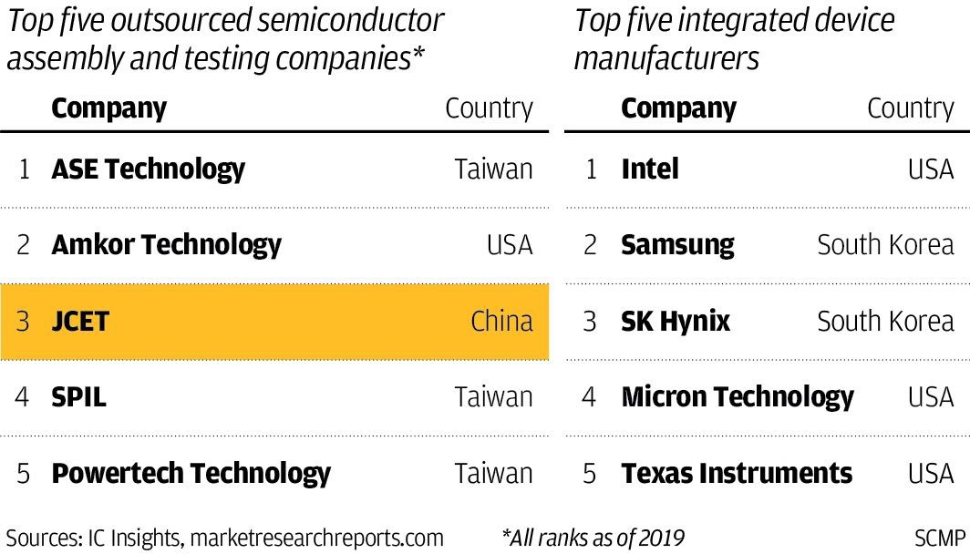 China needs 'five to 10 years' to catch up in semiconductors