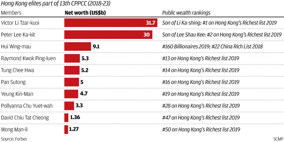 Developers' cosy ties with politics may explain Hong Kong's