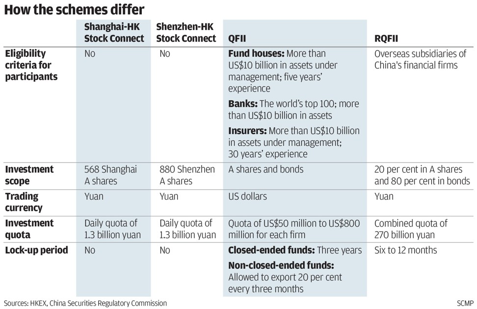 Source: HKEX, China Securities Regulatory Commission. SCMP Graphics