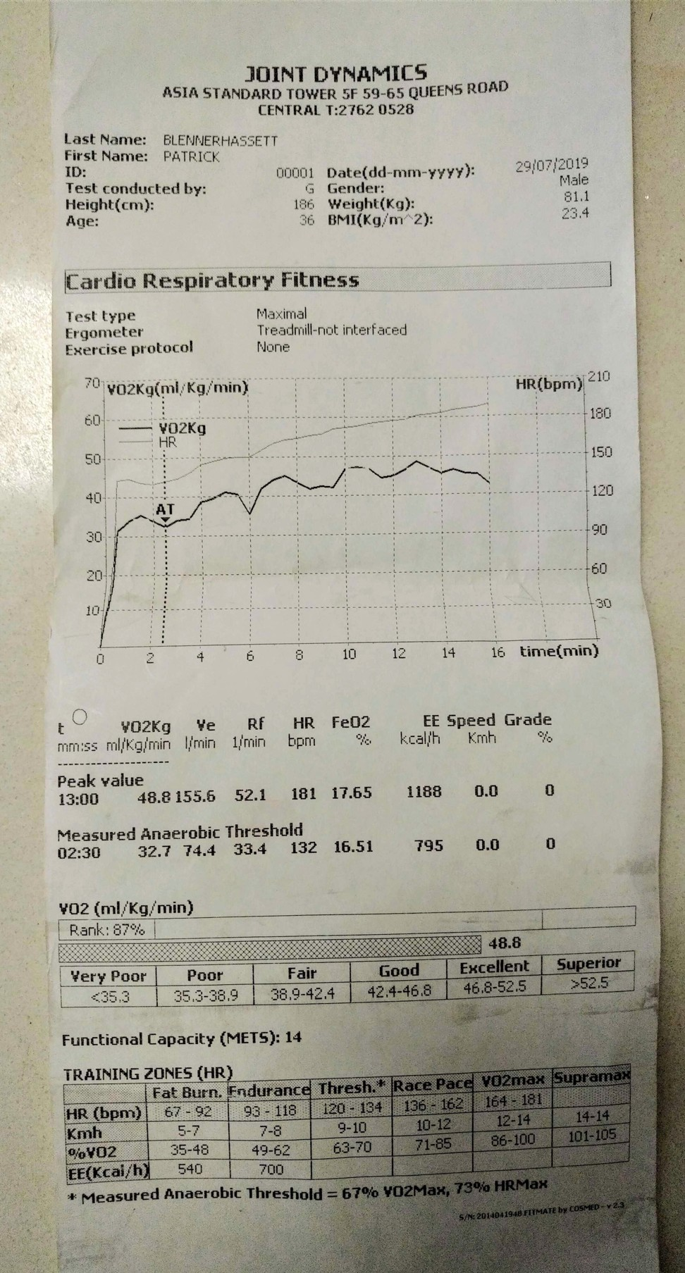 A deeper look at my VO2 max score. Photo: Handout