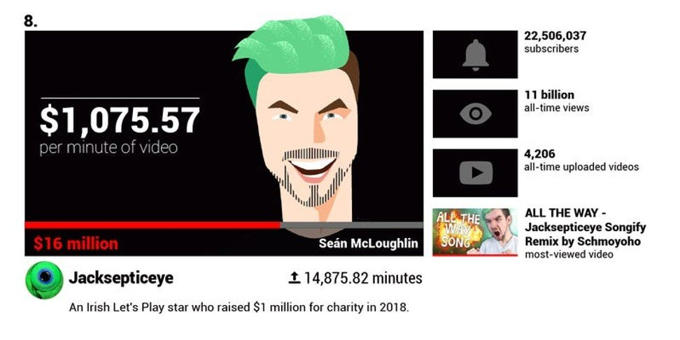 From PewDiePie to Jeffree Star: here's how much the 10 top-paid YouTube stars make per minute