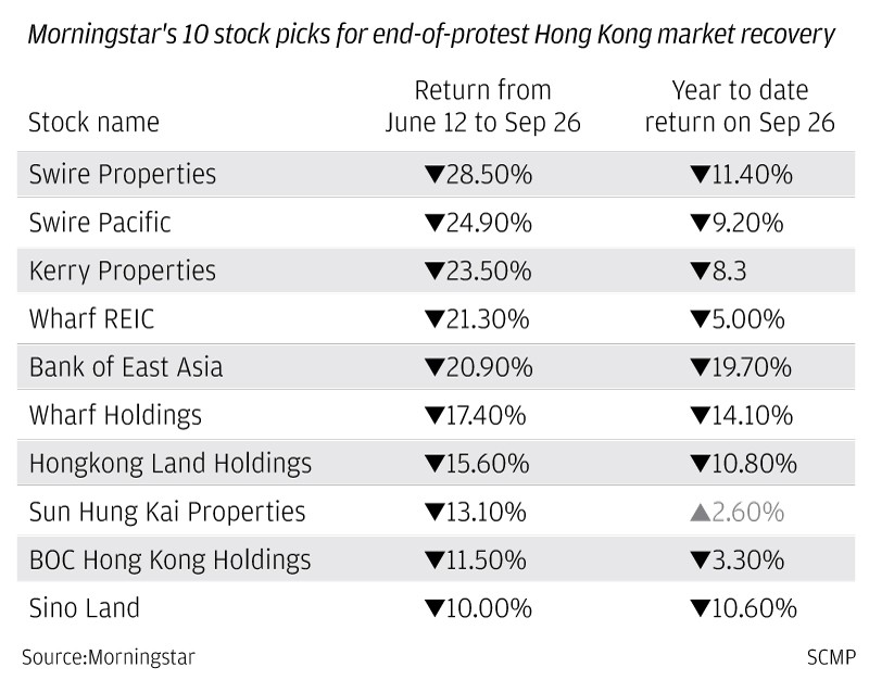 Hazard investments? Here are 10 stocks to buy, if and when Hong Kong's street mayhem end, according to Morningstar