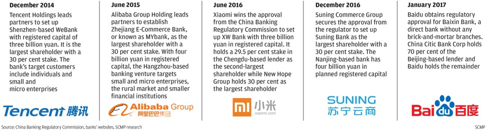 Mainland China's virtual banks. Source: China Banking & Insurance Regulatory Commission. SCMP Graphics