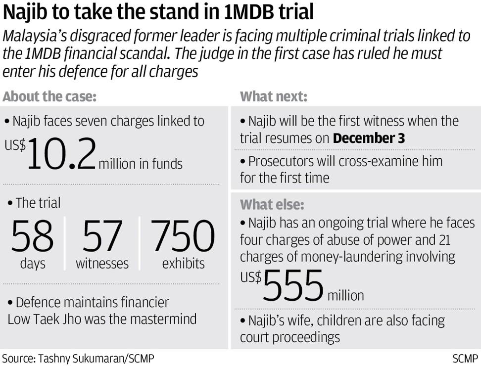 Najib trial at a glance
