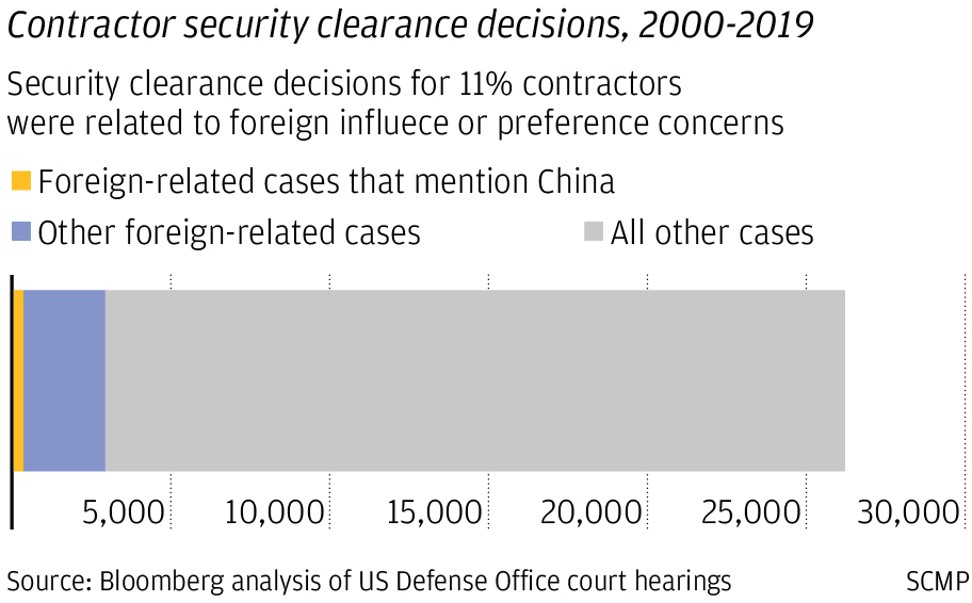 Suspected of spying for just being Chinese: US government rejects security clearance for Chinese-Americans