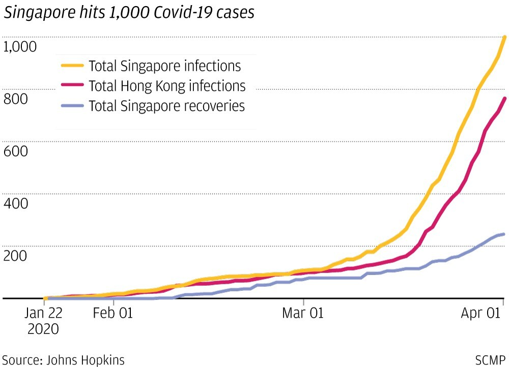 Coronavirus Singapore: 100 to 1,000 infections in one month. What happened?