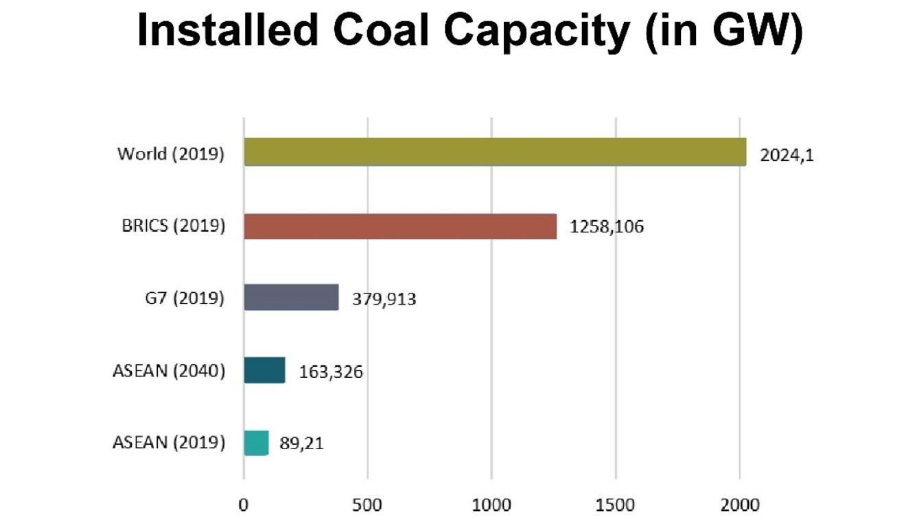 Graphic courtesy of the Asean Centre for Energy.