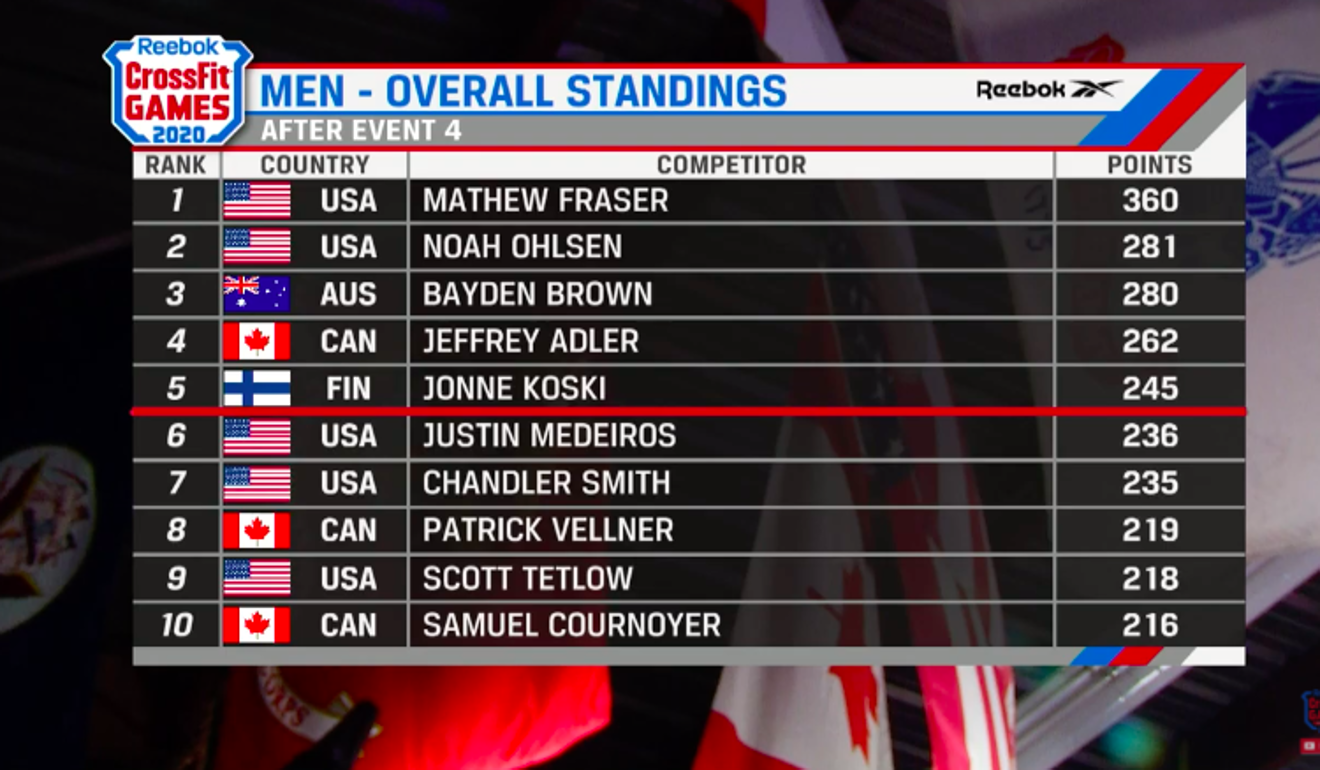 Men's standings after four events. Photo: CrossFit