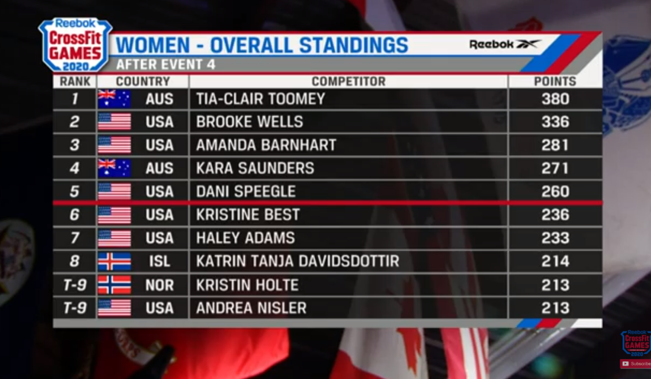 CrossFit Games 2020 leaderboard at the end of day one. Photo: CrossFit