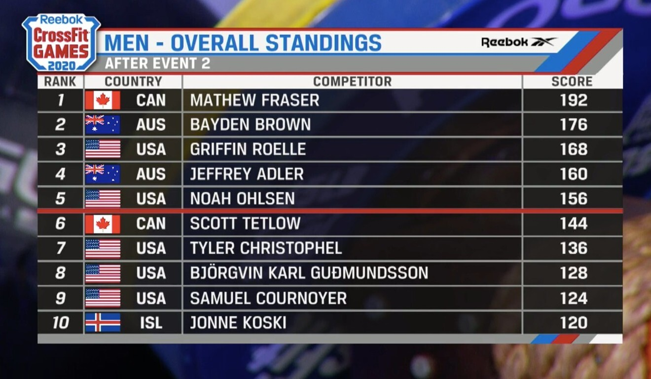 CrossFit 2020 leaderboard after first two workouts. Photo: Handout