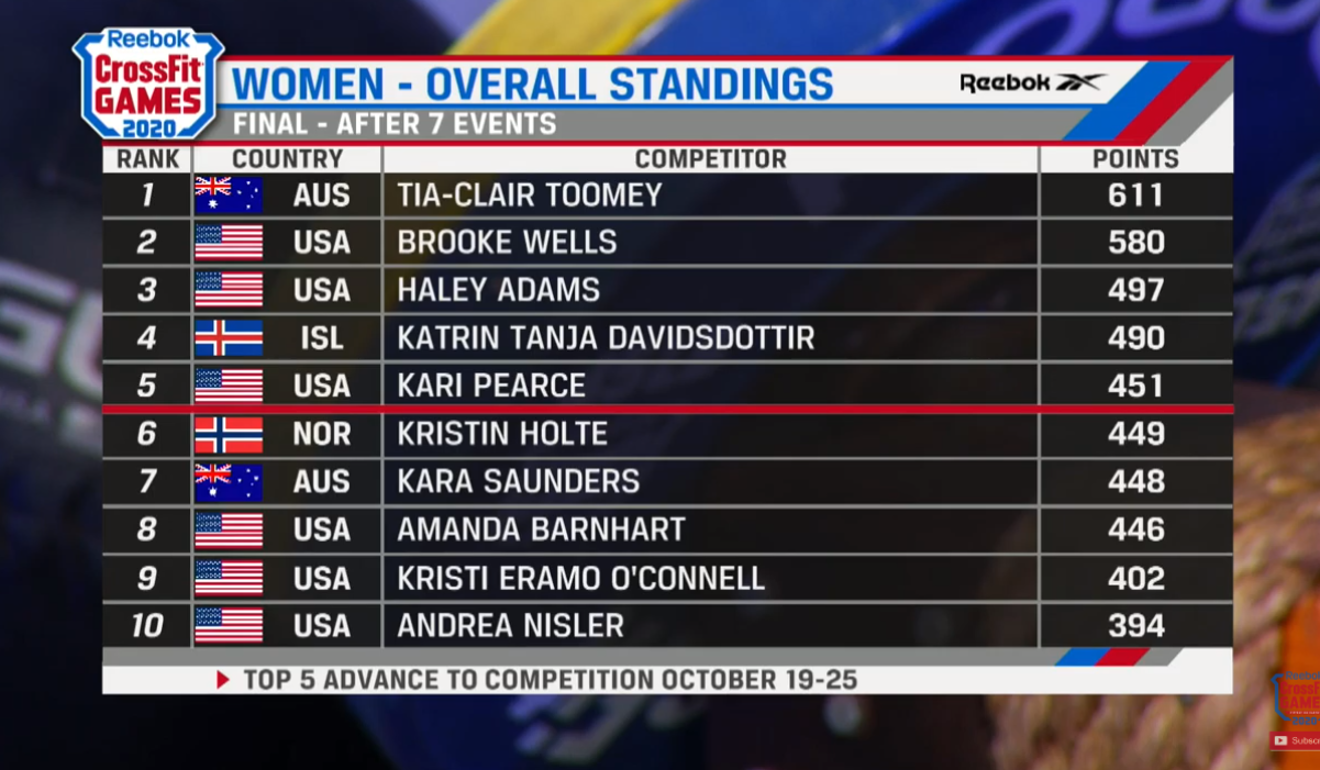 The final leader board. Kara Saunders missed out despite a last event win. Photo: CrossFit