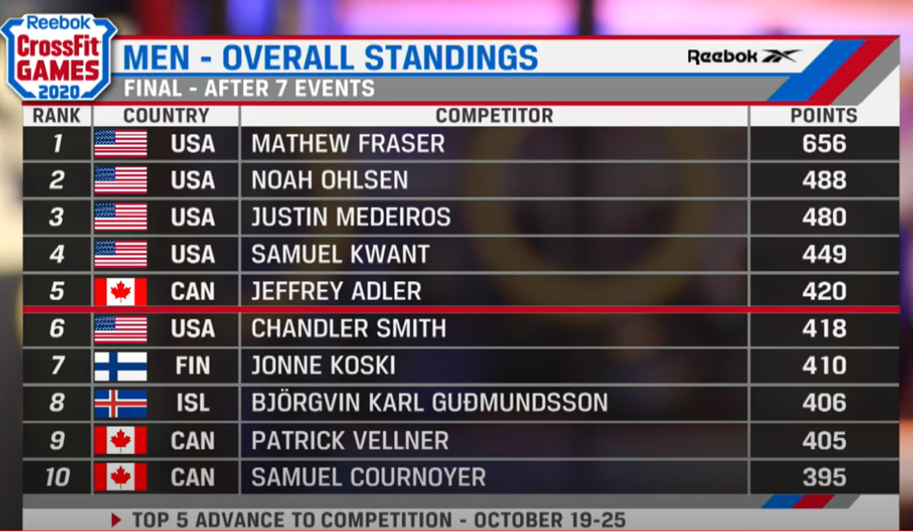 The men's final leader board after leg one. Photo: CrossFit