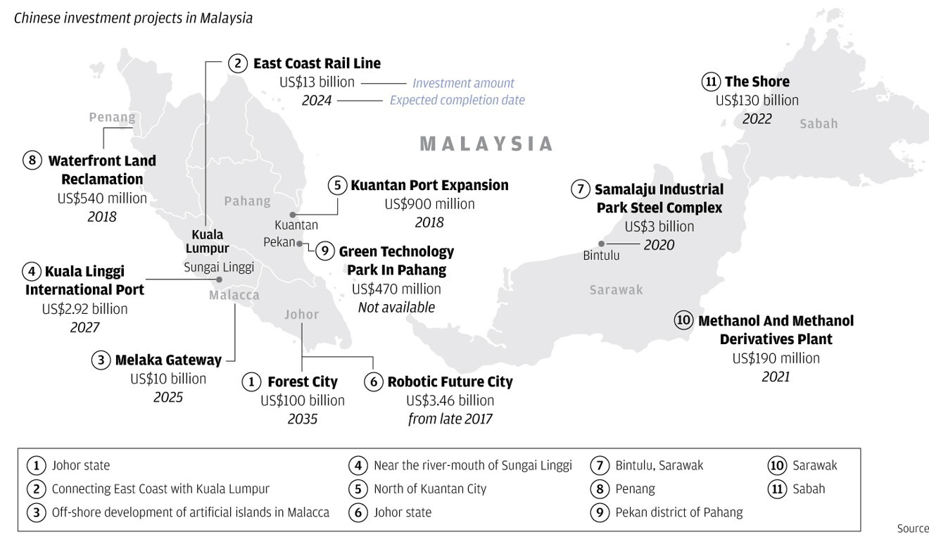 Chinese investment projects in Malaysia. Source: SCMP