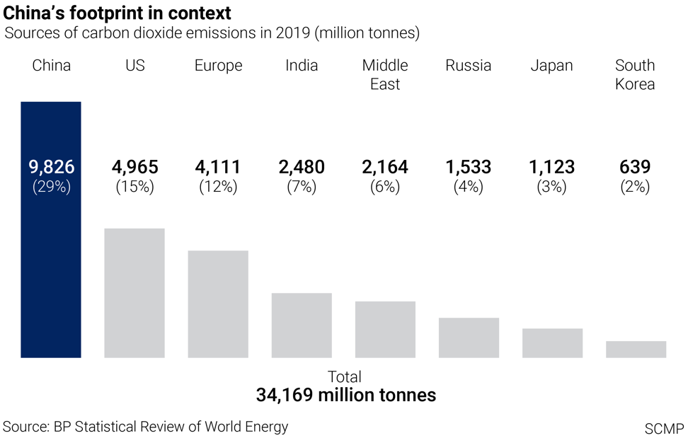 China generated more carbon dioxide in 2019 than the United States and the European Union combined. SCMP Graphics