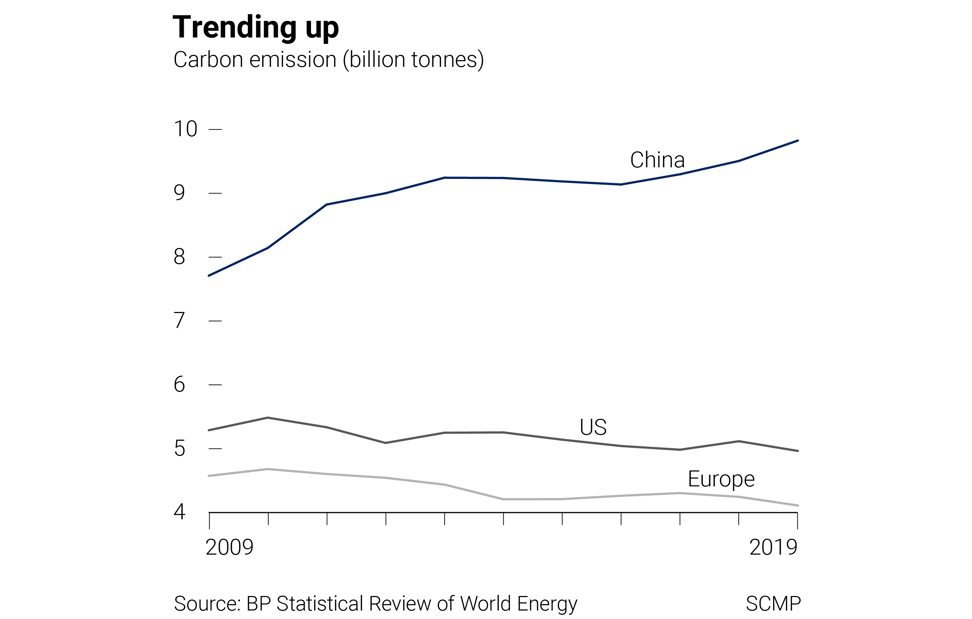China's annual carbon dioxide emission has picked up after flattening between 2013 and 2016. SCMP Graphics