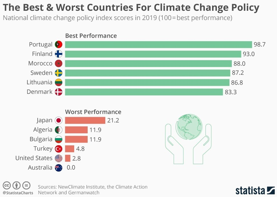 The Best & Worst Countries For Climate Change Policy. Sources: New Climate Institute, the Climate Action Network and German watch. Statista Graphics