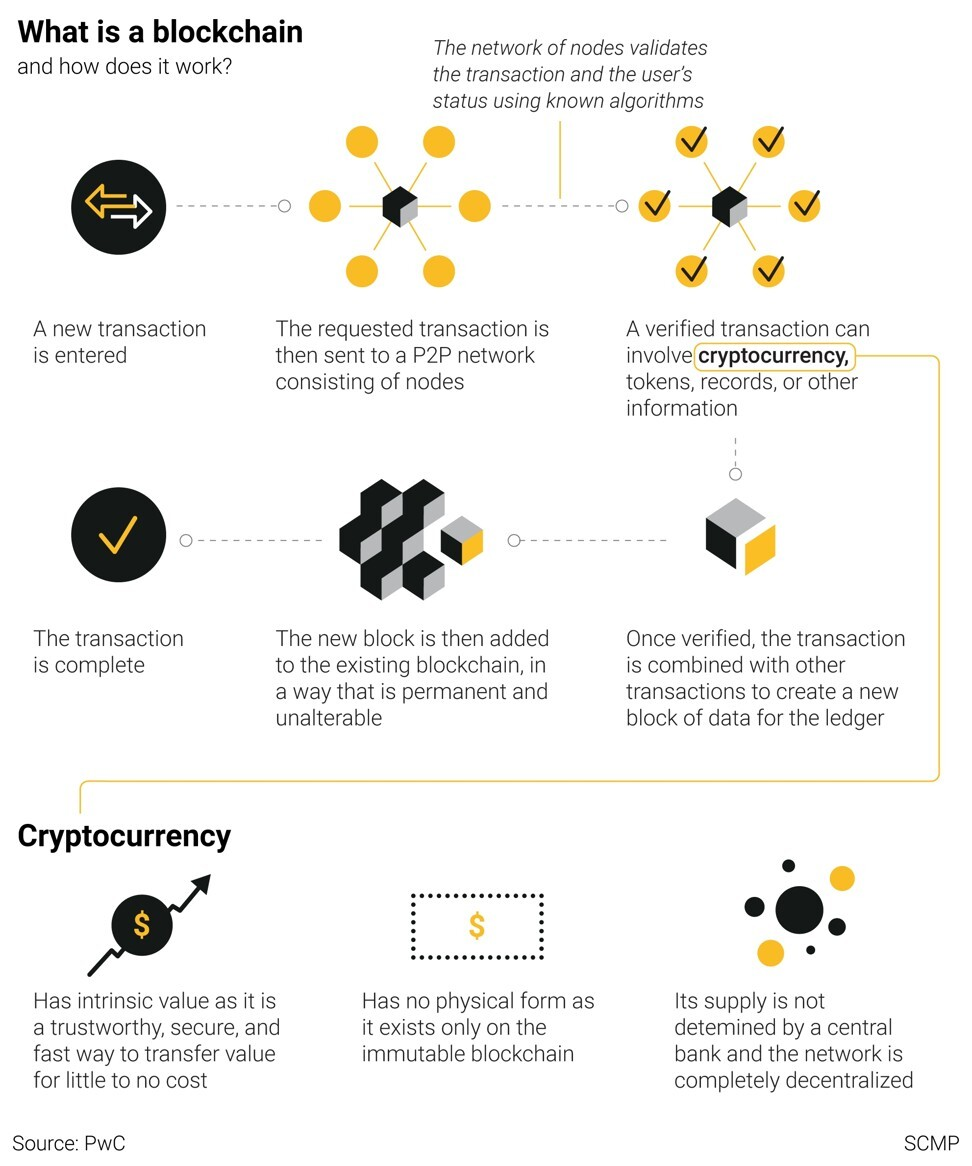 Cryptocurrencies like bitcoin are managed through the use of blockchains, most commonly used over peer-to-peer networks to verify decentralised data. Mining cryptocurrency requires a lot of processing power, and GPUs have been found to be better suited to the task than CPUs. Graphic: SCMP
