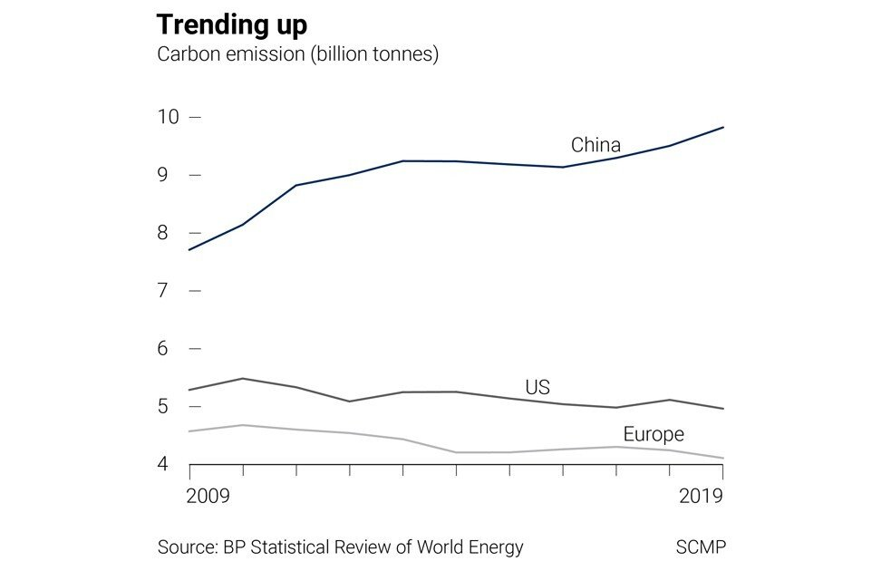 Source: BP Statistical Review of World Energy. SCMP Graphics