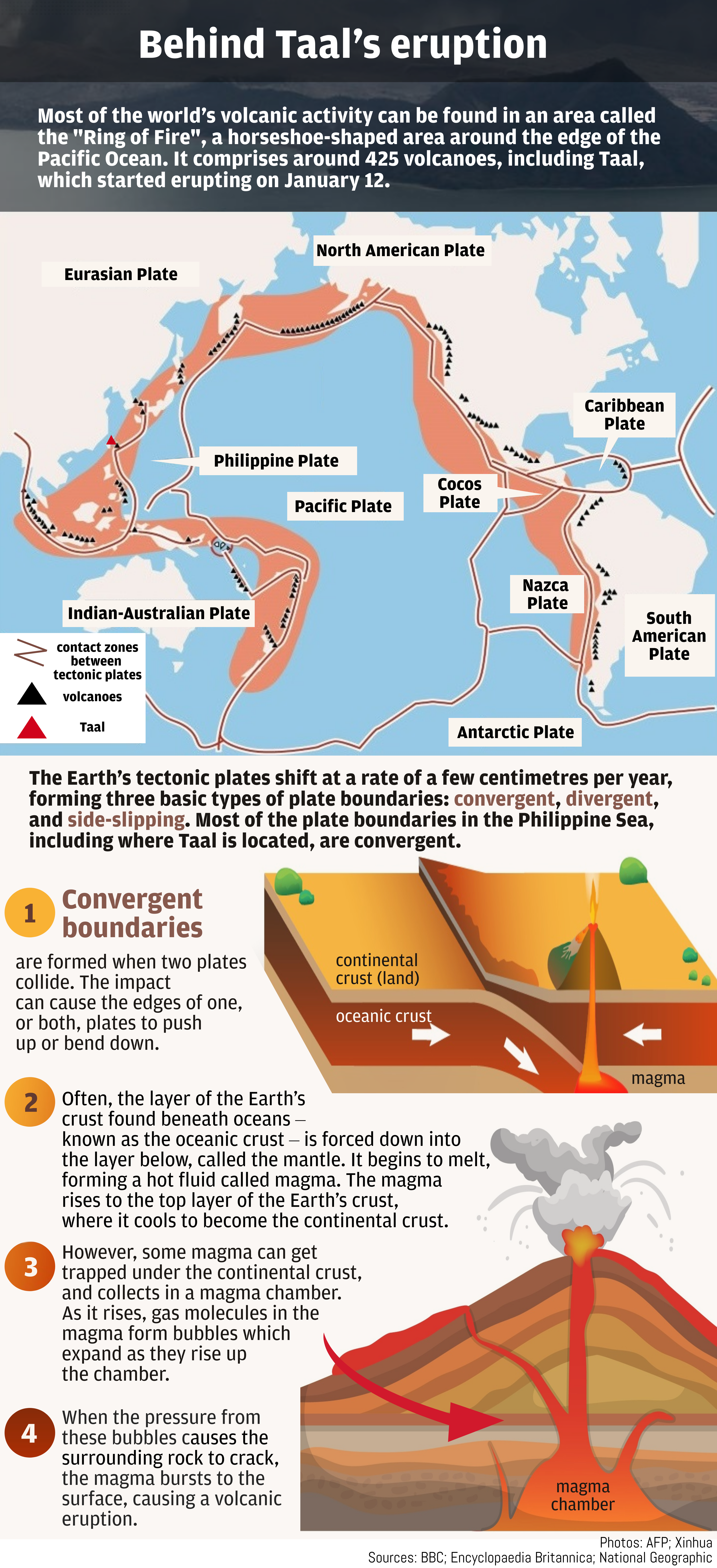 show me a diagram of a volcanic zone collision taal volcano where is it located  how was it formed  and what  taal volcano where is it located  how
