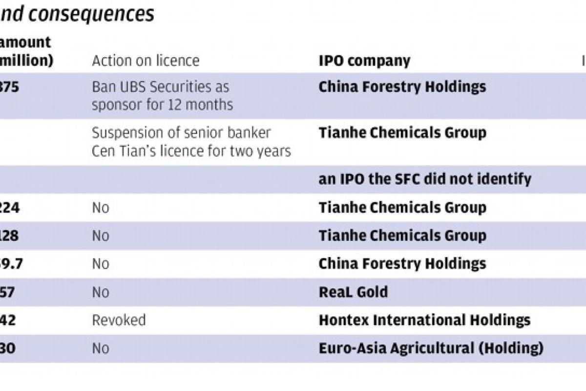 Hong Kong securities regulator fines top investment banks US