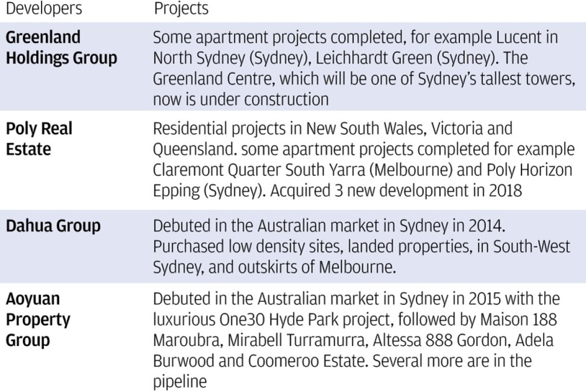 Loss aversion angst grips Chinese developers as Australian housing