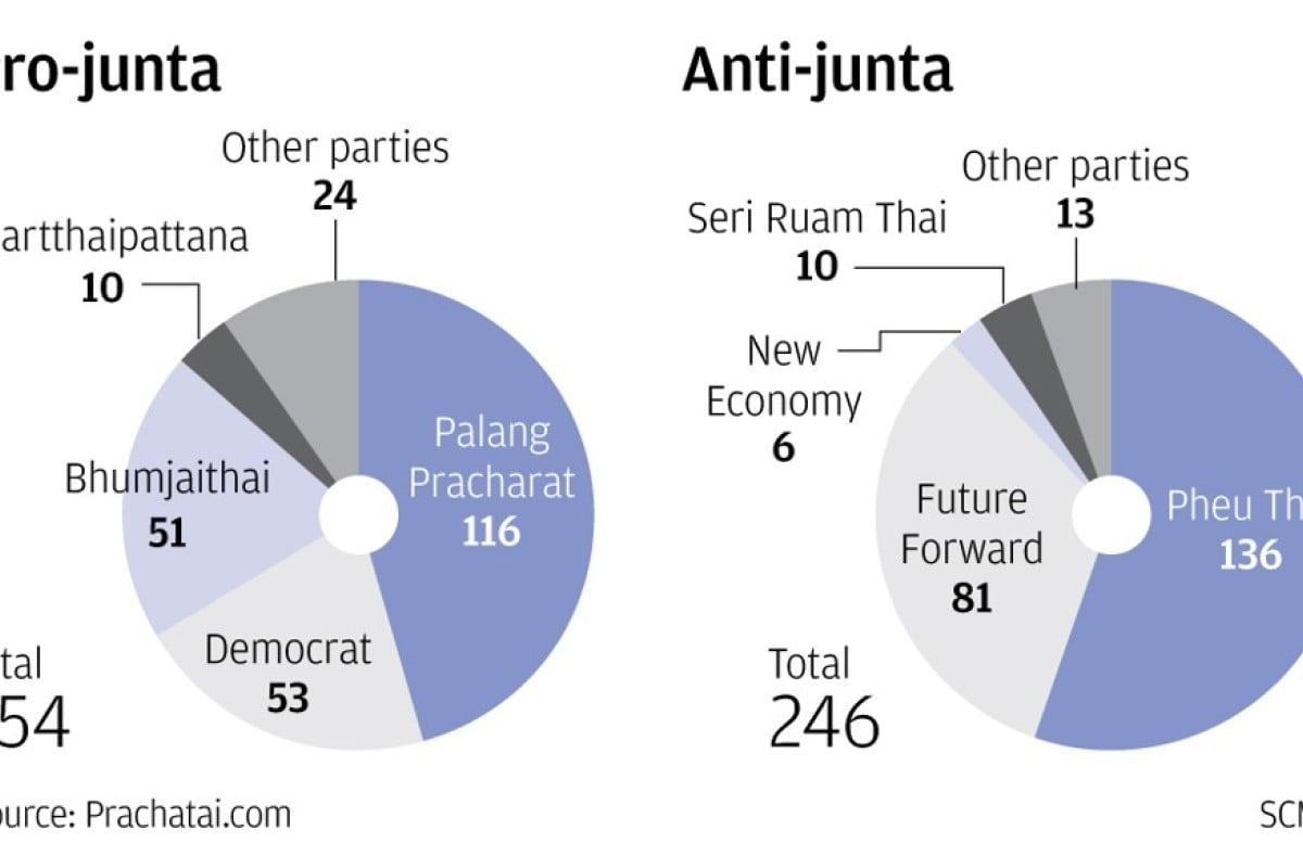 Thai parliament votes to confirm junta leader Prayuth Chan