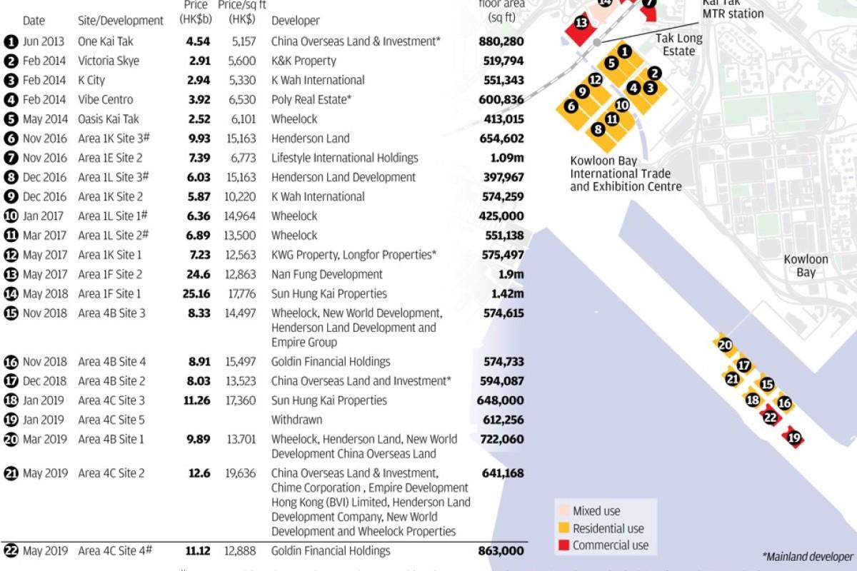 Hong Kong developer walks away from HK$11 1 billion Kai Tak