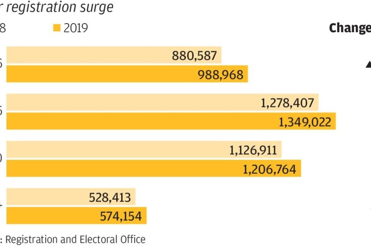 Hong Kong voter registration skyrockets to biggest gain